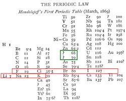 Mendeleev Periodic Table 1871 Classifying Calm The Chaos