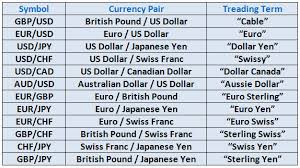 forex pairs correlation table a foreign exchange currency symbols table in practice