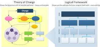 logic models and theory of change what works
