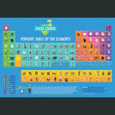 tricks to learn modern periodic table https cdn img 3 wanelo com p f72 fee b30 640f70db2a26015efc5d43a