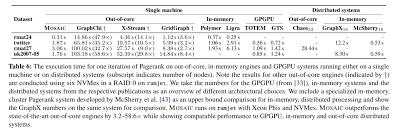 Adjacency Resume Mosaic Processing A Trillion Edge Graph On A Single Machine The