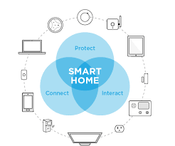 smart home create your smart home protection 1