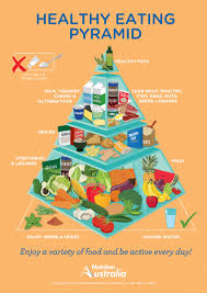 healthy eating pyramid nutrition australia