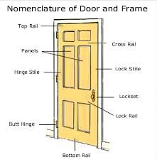 Parts Of An Exterior Door Parts Of An Exterior Door Frame Galleryimage Co