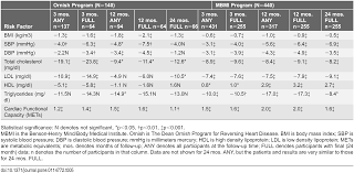 effects of lifestyle modification programs on cardiac risk factors