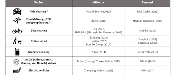 alibaba tencent chinese startups should consider tencent and alibaba their allies