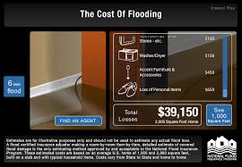 Estimate Flood Insurance Cost by Flood Archives Renew Services