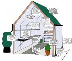 Garden Shed Greenhouse Plans 1386 Best Greenhouse Images On Pinterest Greenhouses Greenhouse