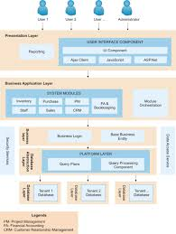 saas architecture diagram ค นหาด วย google tool for sdlc