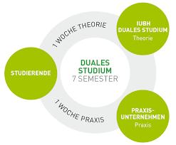 Iubh Bad Reichenhall Studienkonzept Iubh Duales Studium