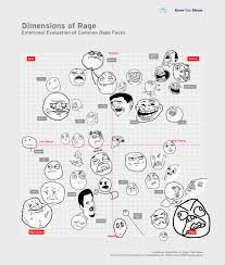 All The Meme Faces - visual analysis dimensions of rage know your meme