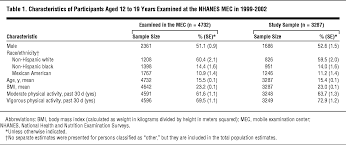 cardiorespiratory fitness levels among us youth 12 to 19 years of