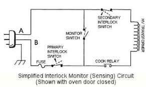 the interlock switches used in microwave ovens