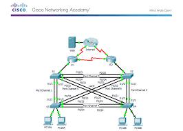 3 3 1 2 packet tracer skills integration challenge instructions