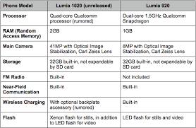 nokia lumia 1020 specs and videos leaked movie platform