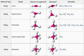 molecular geometry boundless chemistry