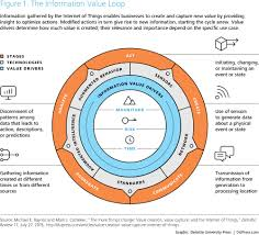 iot applications from sensing to doing deloitte insights