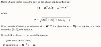 math how to plot ellipse given a general equation in r stack