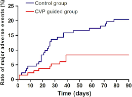 prevention of contrast induced nephropathy by central venous