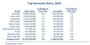 top 5 light beers misunderstood finance domestic imported and craft beer us sales