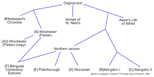 anglo saxon chronicle wikipedia