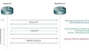 configuring cisco flexvpn with certificate authentication