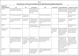 nursing home staffing and training recommendations for promoting