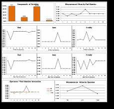 Gage R R Excel Template R R Adaptive Bms