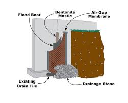 basement waterproofing london solutions drybasements com ltd