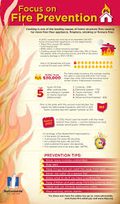 Cooking Infographic by Fire Safety U0026 Prevention Tips For The Home