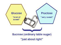 Table Sugar Formula What Are Sugars