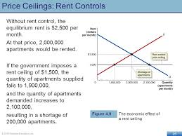 rent a price economic efficiency government price setting and taxes ppt