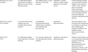 resilience in nursing education an integrative review