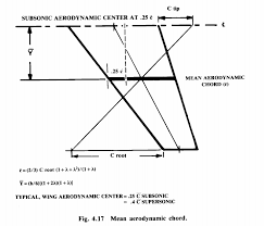 aerodynamic chord wing where is the lateral position of the aerodynamic center