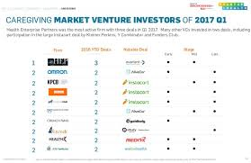 startup health insights funding report q1 2017
