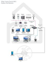 clipsal wiser 2 home automation controller for ipad iphone