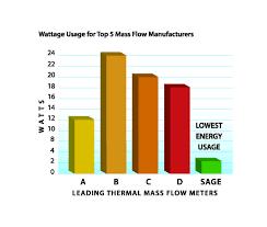 thermal mass flow meter sage prime