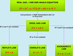 pv u003dnrt the ideal gas law i love chemistry pinterest ideal