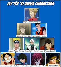 Popular Meme Characters - top 10 anime character meme by darkknightguard on deviantart