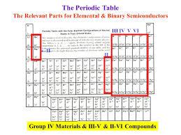 where are semiconductors on the periodic table periodic table group v elements in the periodic table periodic