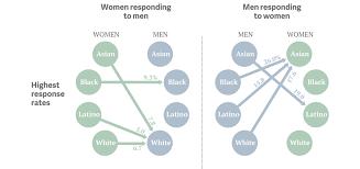 Asian Women Meme - white guy graph creepy white guys know your meme