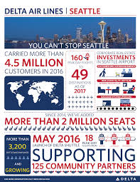 Delta Airlines Baggage Fees Kicking Off 5 Years Of Growth In Seattle With 7 New Destinations