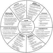 Counseling Theory Chart Everything4writers Via Isip Resources Adlerian Psychology