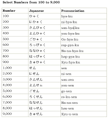 Counting From 100 To 200 Chart Japanese Numbers The Number System Of Japanese