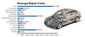 Auto Engine Repair Estimates by Repair Costs