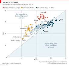 the curious case of high blood pressure around the world