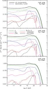 propagation of ultrahigh energy nuclei in clusters of galaxies