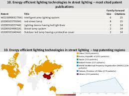 most efficient lighting system top 10 patent and technology trends