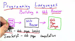 html tutorial udacity new programming languages course available with full udacity