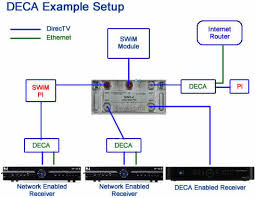 directv whole home dvr service wiring diagram 4k wallpapers
